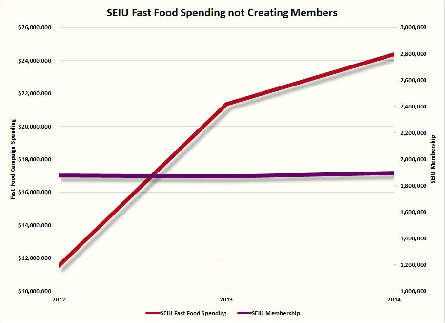 SEIU members vs spending