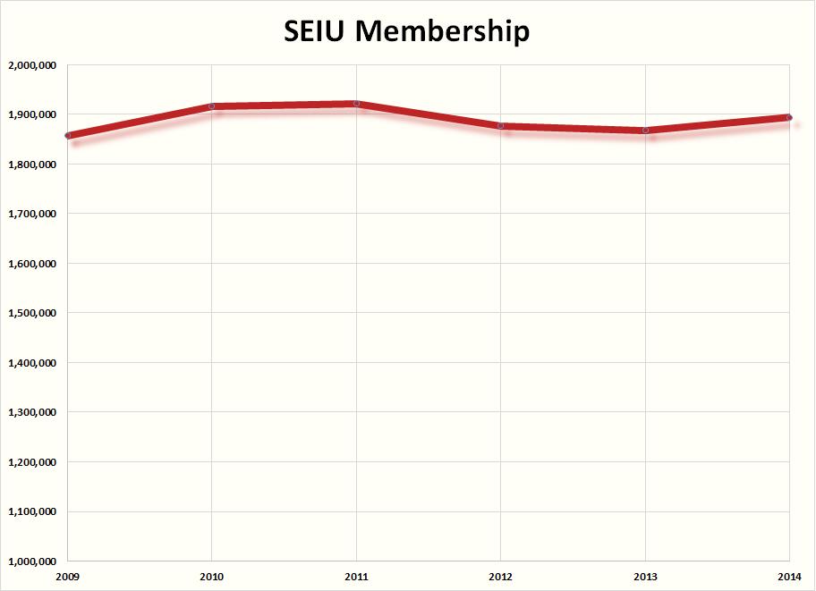 SEIU membership