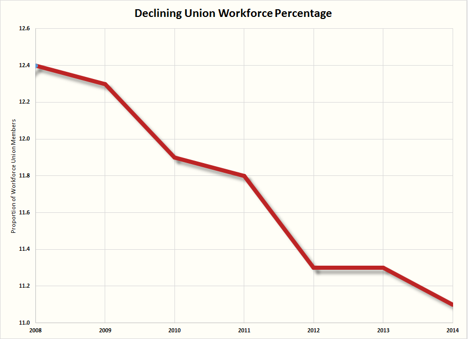 Union density trend 08thru14