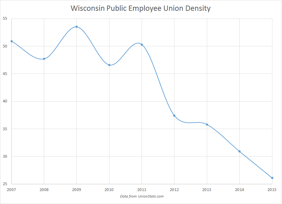 WI Public union stats thru 2015