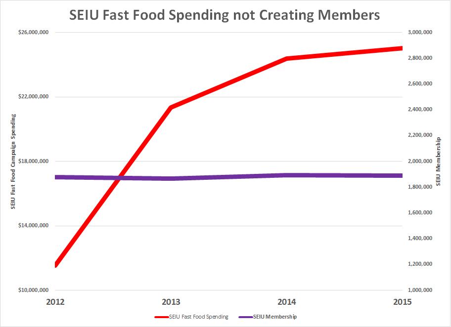 SEIU Fast Food Spending 2015