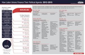 2012-2015_ERA_HowLaborUnionsFinanceTheirPolAgenda (1)-page-001